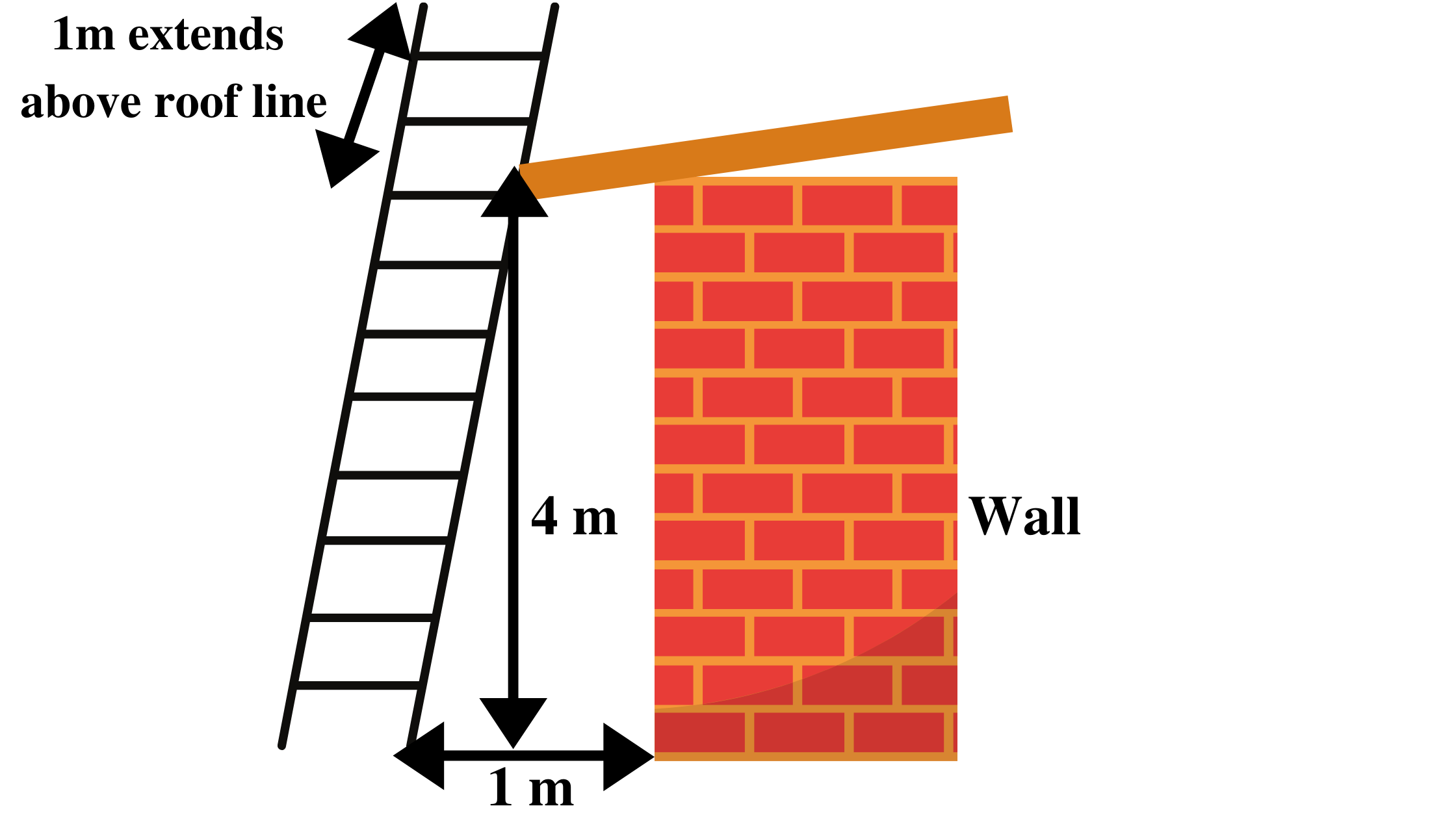 what size ladder to use for house exterior cleaning